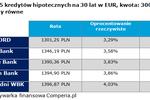 Kredyt walutowy w euro czy franku?