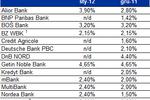 Kredyty hipoteczne - marże coraz wyższe