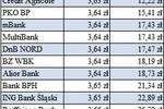 Kursy walut w bankach niekorzystne