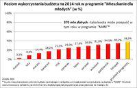 Poziom wykorzystania budżetu na 2014 rok w programie