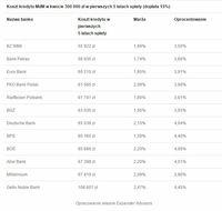 Koszt kredytu MdM w kwocie 300 000 zł w pierwszych 5 latach spłaty (dopłata 15%)