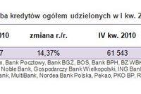 Sprzedaż kredytów hipotecznych I kw. 2011