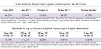 Liczba i dynamika kredytów hipotecznych ogółem udzielonych w I kw. 2012 roku