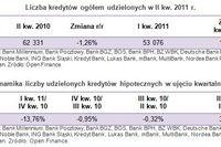 Sprzedaż kredytów hipotecznych II kw. 2011
