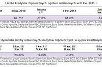 Sprzedaż kredytów hipotecznych III kw. 2011