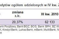 Sprzedaż kredytów hipotecznych IV kw. 2010