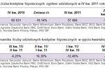 Sprzedaż kredytów hipotecznych IV kw. 2011