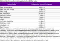 Zdolność kredytowa 3-os. rodziny z dochodem 6088 zł netto