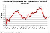 Mediana maksymalnej kwoty kredyty dla rodziny 3 os. o dochodach 5 tys. netto