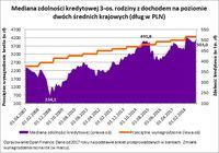 Mediana zdolności kredytowej 3-os. rodziny z dochodem na poziomie dwóch średnich krajowych