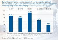 Dynamika zmian łącznej wartości udzielonych nowych kredytów i pożyczek konsumenckich