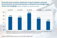 Dynamika zmian wartości udzielonych nowych kredytów i pożyczek konsumenckich na cele konsumcyjne