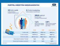 Portfel kredytów mieszkaniowych