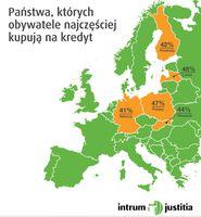 Państwa, których obywatele najczęściej kupują na kredyt