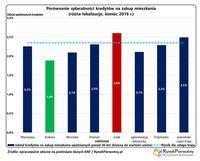 Porównanie spłacalności kredytów na zakup mieszkania