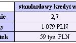 Kredyty hipoteczne w 2006