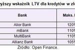 Kredyty hipoteczne ze wskaźnikiem LTV ponad 100%