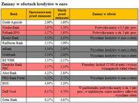 Zmiany w ofertach kredytów w euro
