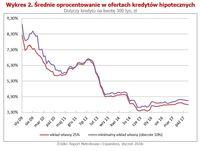 Średnie oprocentowanie w ofertach kredytów hipotecznych
