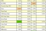 Rynek kredytów hipotecznych I-III 2007