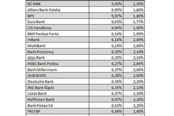 Rynek kredytów hipotecznych II 2010