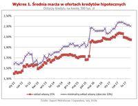 Średnia marża w ofertach kredytów hipotecznych