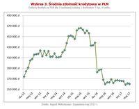 Średnia zdolność kredytowa w PLN