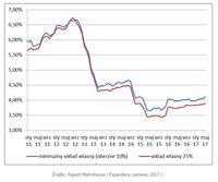 Średnie oprocentowanie w ofertach kredytów hipotecznych w PLN