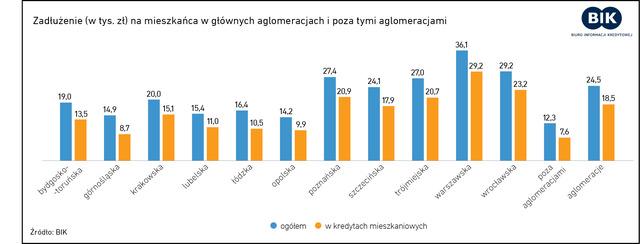 Za zadłużenie Polaków odpowiadają największe aglomeracje