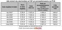 Jak zmieni się rata kredytu w CHF po przewalutowaniu na PLN