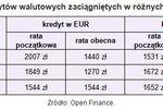 Kredyty walutowe: raty najniższe w historii