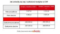 Jak zmieniły się raty i zadłużenia kredytów w CHF