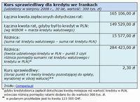 Kurs sprawiedliwy dla kredytu we frankach