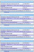 Wyliczenia dla innych modelowych kredytów frankowych
