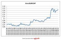 Kurs EUR/CHF