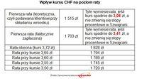 Wpływ kursu CHF na poziom raty