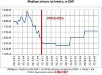 Możliwe zmiany rat kredytu w CHF