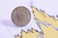 Kurs franka znowu uderza w kieszenie Polaków