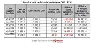 Różnica rat i zadłużenia kredytów w CHF i PLN