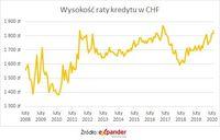 Raty kredytu w CHF