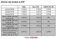 Zmiany raty kredytu w CHF