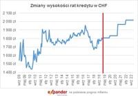 Zmiany wysokości rat kredytu w CHF