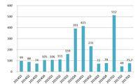 Sprzedaż kredytów MdM (na podstawie wniosków złożonych do BGK) w danym kwartale