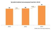 Wykres 1. Sprzedaż kredytów konsumenckich