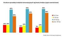 Wykres 4. Struktura sprzedaży kredytów konsumpcyjnych wg kwty kredytu (ujęcie wartościowe)