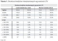 Tabela 1. Struktura kredytów mieszkaniowych wg wartości LTV