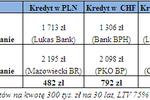 Porównanie rat kredytów to oszczędność