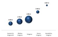 Mediany miesięcznego wynagrodzenia całkowitego brutto na poszczególnych poziomach stanowiska