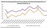 Udział transakcji gotówkowych przy zakupie mieszkań deweloperskich w 7 miastach Polski (w %)