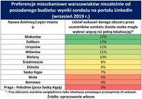 Preferencje mieszkaniowe warszawiaków niezależnie od posiadanego budżetu
